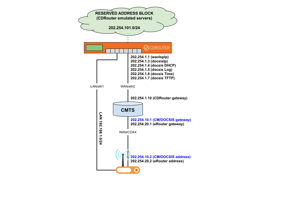 CDRouter DOCSIS routed relay example