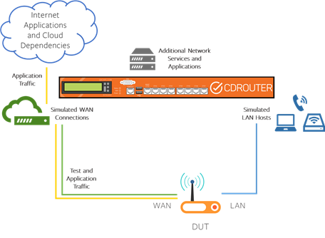 Closed loop test setup with internet connection sharing