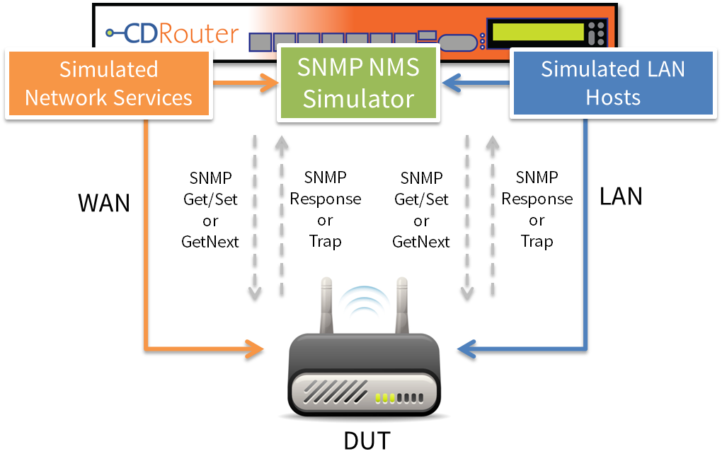 test setup for cpe device with integrated snmp functionality