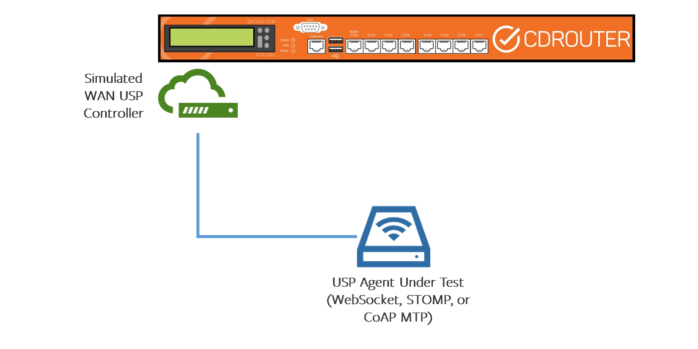 USP test setup for end device directly connected
